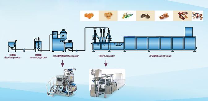 Die-Formed Toffee Candy Production Line